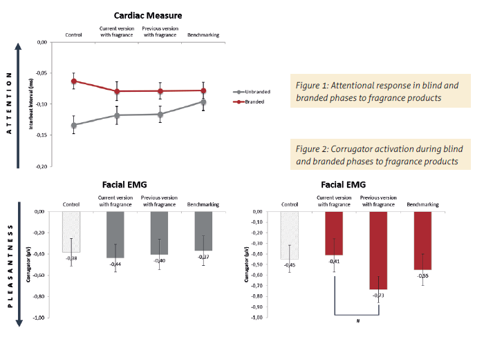 Marketing Placebo Effects: Evidence from a Cosmetic Test using